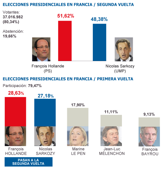 Resultados de las elecciones en Francia.</p><br /><br /><br /><p>Fuente: El País