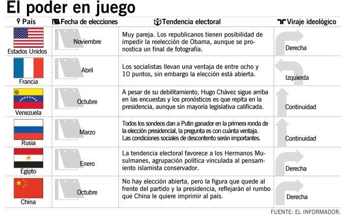 eleccionesENELMUNDO
